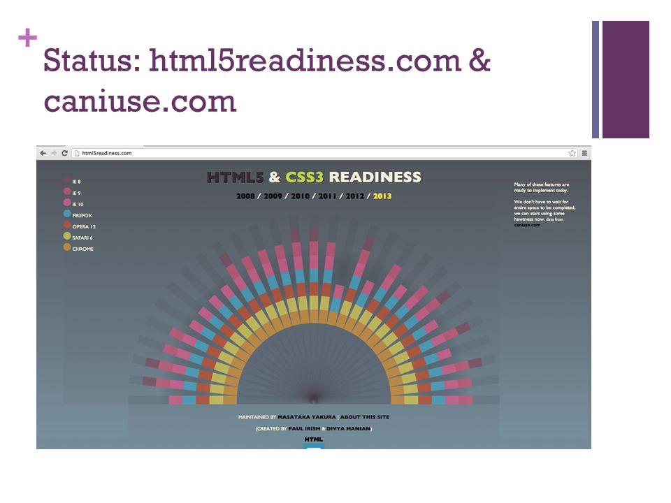 + Status: html5readiness.com & caniuse.com