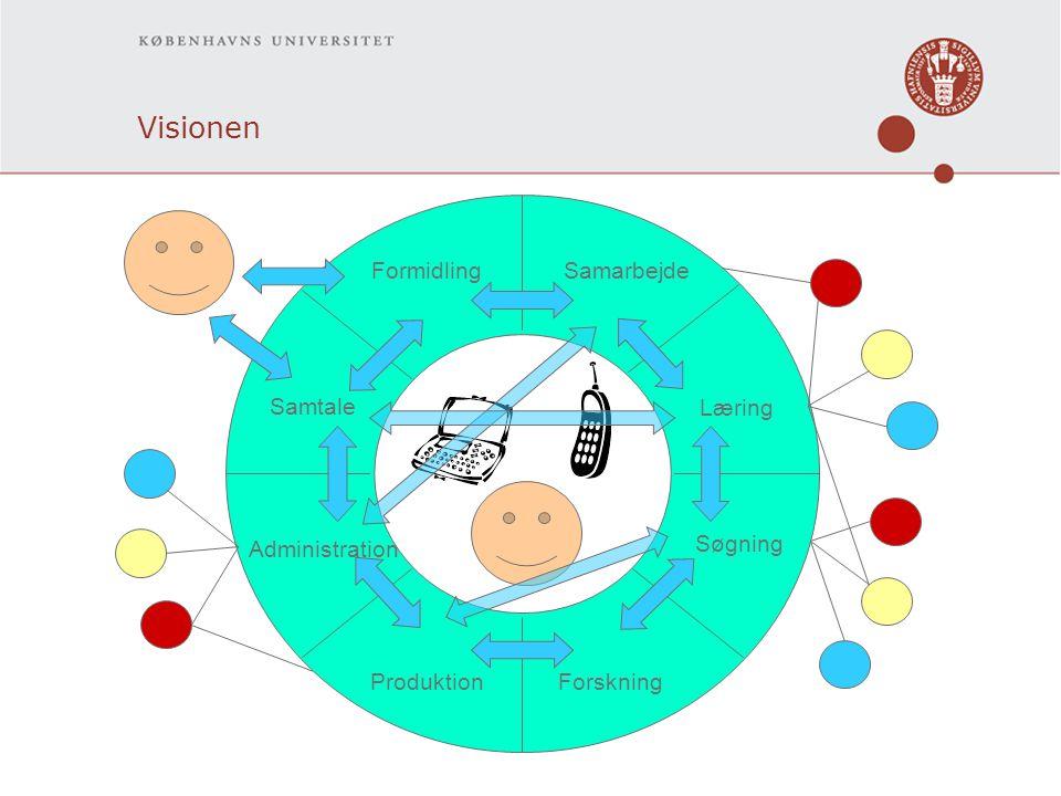 Visionen Læring Forskning Søgning Samtale FormidlingSamarbejde Produktion Administration