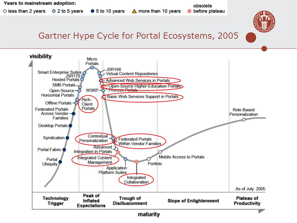 Gartner Hype Cycle for Portal Ecosystems, 2005