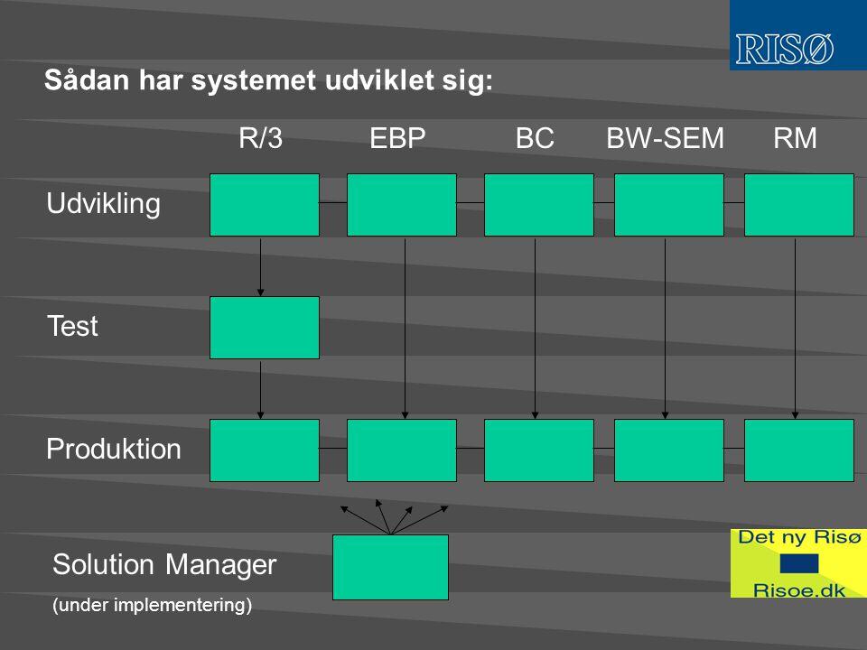 Sådan har systemet udviklet sig: Udvikling Test Produktion R/3 EBPBCBW-SEMRM Solution Manager (under implementering)