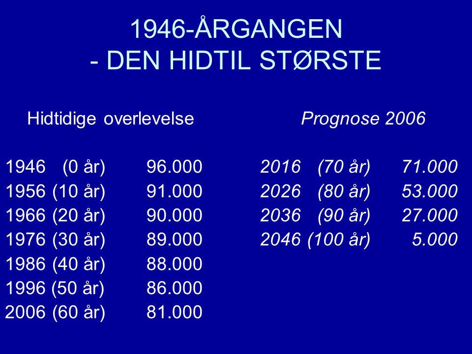 1946-ÅRGANGEN - DEN HIDTIL STØRSTE Hidtidige overlevelse 1946 (0 år)96.000 1956(10 år)91.000 1966(20 år)90.000 1976(30 år)89.000 1986(40 år)88.000 1996 (50 år)86.000 2006(60 år)81.000 Prognose 2006 2016 (70 år)71.000 2026 (80 år)53.000 2036 (90 år)27.000 2046(100 år) 5.000