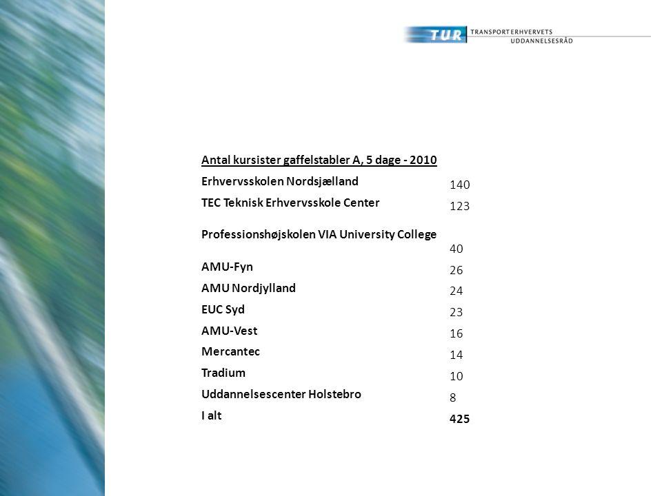 Antal kursister gaffelstabler A, 5 dage - 2010 Erhvervsskolen Nordsjælland 140 TEC Teknisk Erhvervsskole Center 123 Professionshøjskolen VIA University College 40 AMU-Fyn 26 AMU Nordjylland 24 EUC Syd 23 AMU-Vest 16 Mercantec 14 Tradium 10 Uddannelsescenter Holstebro 8 I alt 425