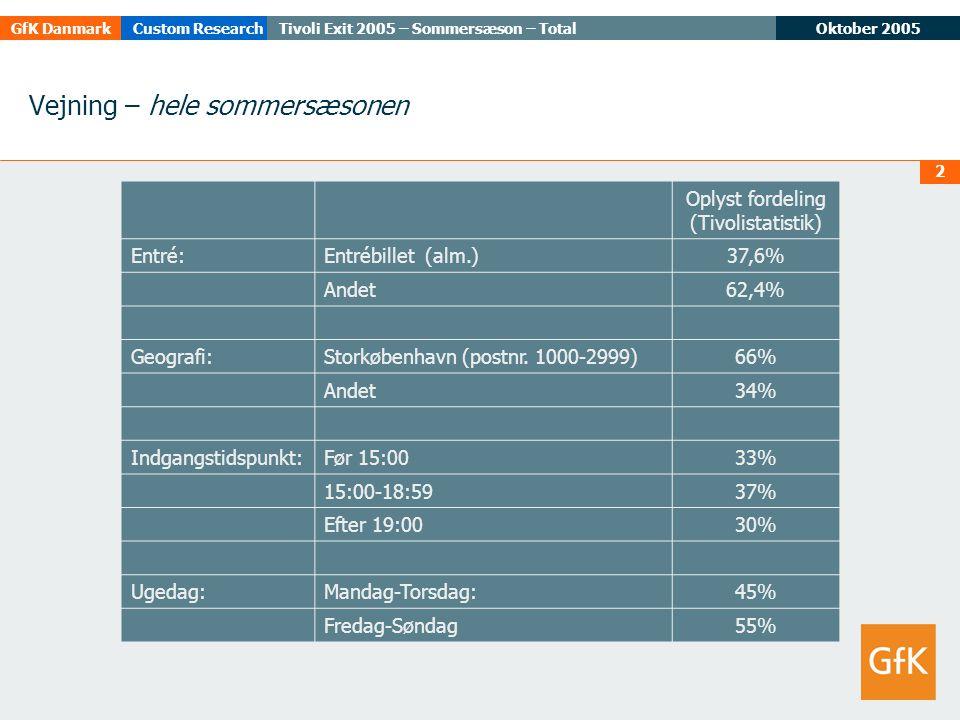 Oktober 2005Tivoli Exit 2005 – Sommersæson – TotalGfK DanmarkCustom Research 2 Vejning – hele sommersæsonen Oplyst fordeling (Tivolistatistik) Entré:Entrébillet (alm.)37,6% Andet62,4% Geografi:Storkøbenhavn (postnr.