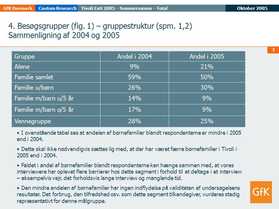 Oktober 2005Tivoli Exit 2005 – Sommersæson – TotalGfK DanmarkCustom Research 3 4.