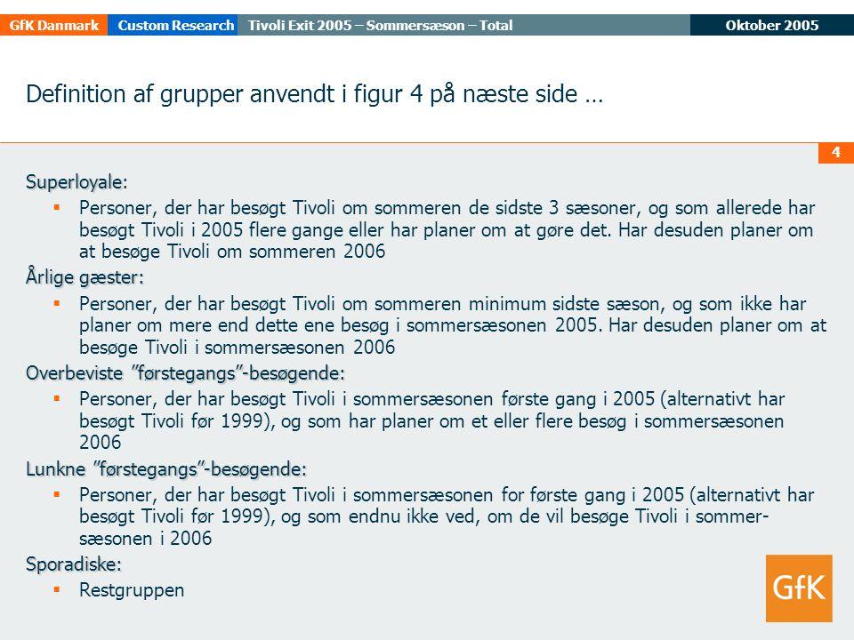 Oktober 2005Tivoli Exit 2005 – Sommersæson – TotalGfK DanmarkCustom Research 4 Definition af grupper anvendt i figur 4 på næste side … Superloyale Superloyale:  Personer, der har besøgt Tivoli om sommeren de sidste 3 sæsoner, og som allerede har besøgt Tivoli i 2005 flere gange eller har planer om at gøre det.
