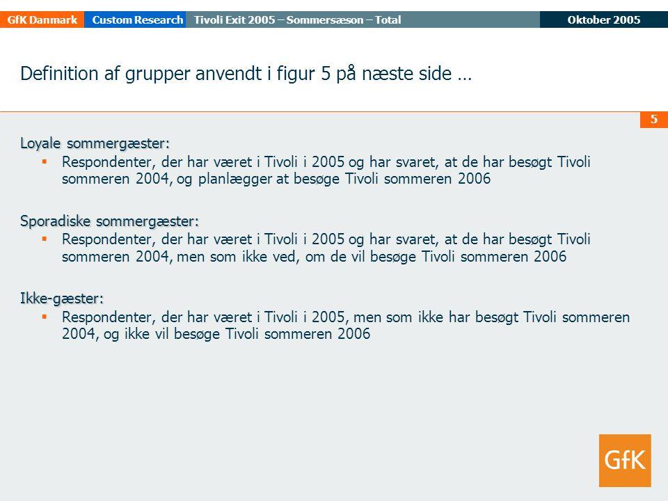 Oktober 2005Tivoli Exit 2005 – Sommersæson – TotalGfK DanmarkCustom Research 5 Definition af grupper anvendt i figur 5 på næste side … Loyale sommergæster:  Respondenter, der har været i Tivoli i 2005 og har svaret, at de har besøgt Tivoli sommeren 2004, og planlægger at besøge Tivoli sommeren 2006 Sporadiske sommergæster:  Respondenter, der har været i Tivoli i 2005 og har svaret, at de har besøgt Tivoli sommeren 2004, men som ikke ved, om de vil besøge Tivoli sommeren 2006Ikke-gæster:  Respondenter, der har været i Tivoli i 2005, men som ikke har besøgt Tivoli sommeren 2004, og ikke vil besøge Tivoli sommeren 2006