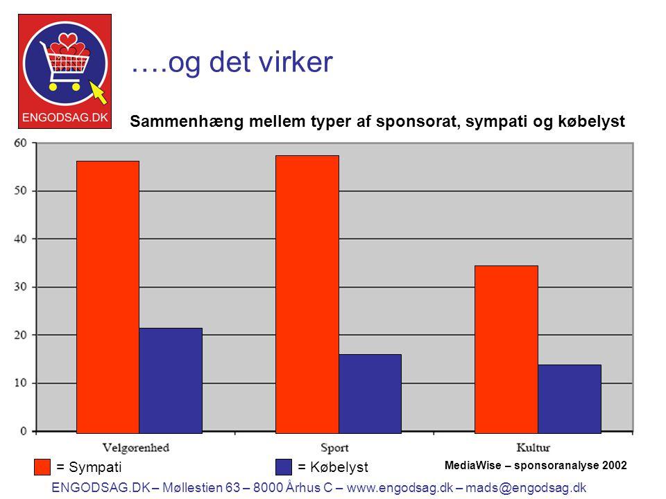 11 ….og det virker ENGODSAG.DK – Møllestien 63 – 8000 Århus C – www.engodsag.dk – mads@engodsag.dk = Sympati= Købelyst Sammenhæng mellem typer af sponsorat, sympati og købelyst MediaWise – sponsoranalyse 2002