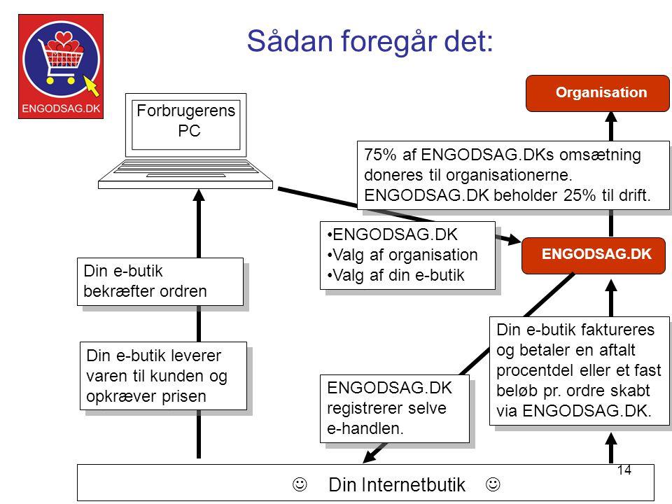 14 Sådan foregår det: Forbrugerens PC ENGODSAG.DK •ENGODSAG.DK •Valg af organisation •Valg af din e-butik •ENGODSAG.DK •Valg af organisation •Valg af din e-butik ENGODSAG.DK registrerer selve e-handlen.