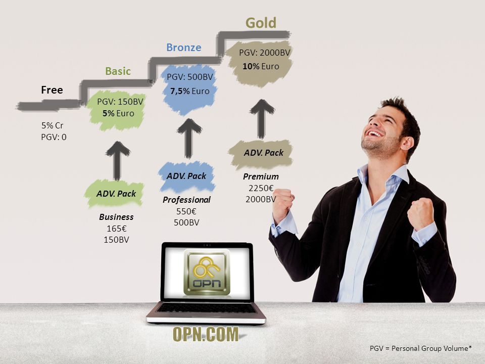 Free Basic Bronze Gold PGV: 0 PGV: 500BV PGV: 2000BV 5% Euro 7,5% Euro 10% Euro PGV: 150BV 5% Cr Business 165€ 150BV ADV.