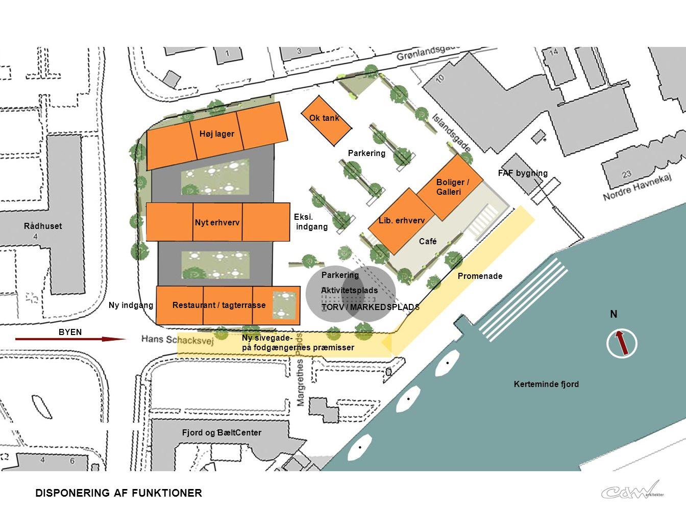 Udvikling af vores areal. •Kreativt område. •Markedsplads.
