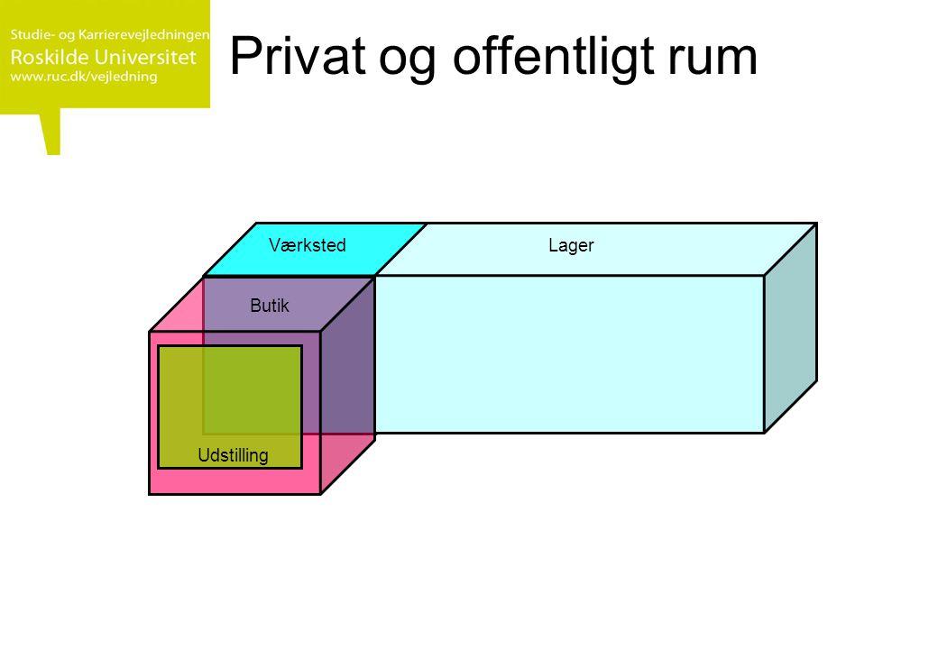 Privat og offentligt rum Butik Lager Udstilling Værksted