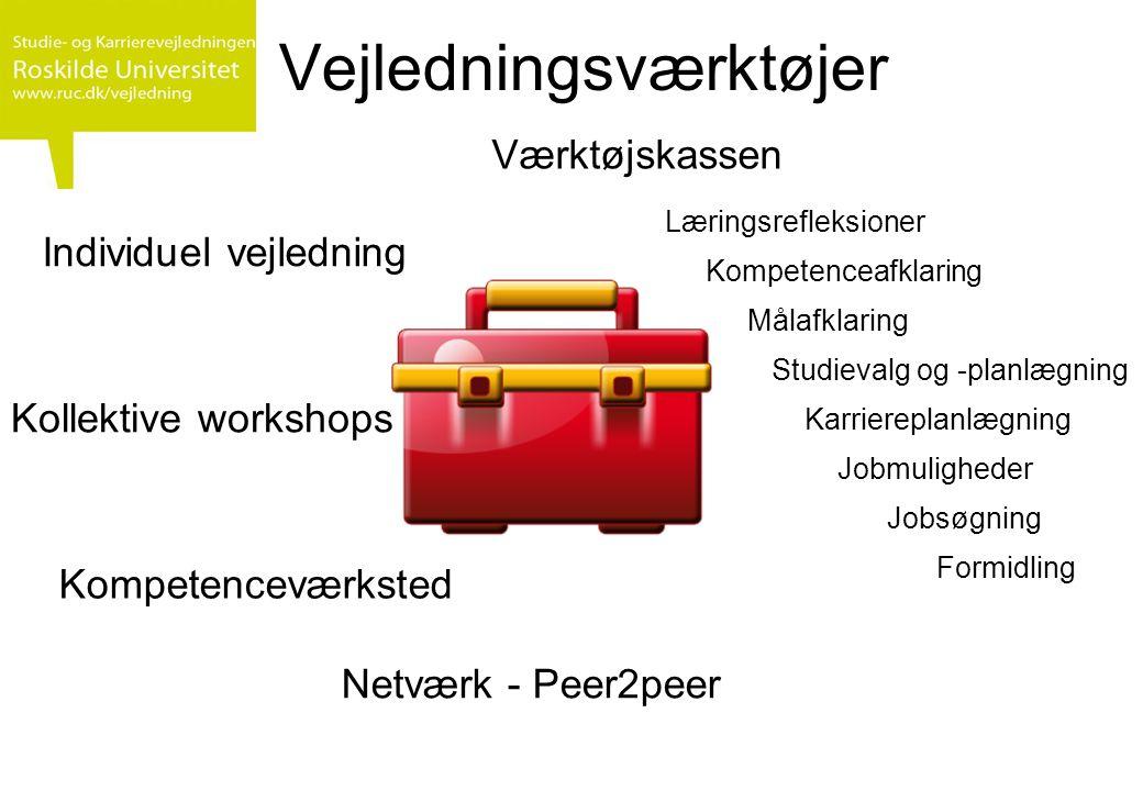 Vejledningsværktøjer Værktøjskassen Jobmuligheder Studievalg og -planlægning Kompetenceafklaring Læringsrefleksioner Målafklaring Individuel vejledning Kollektive workshops Netværk - Peer2peer Jobsøgning Formidling Karriereplanlægning Kompetenceværksted