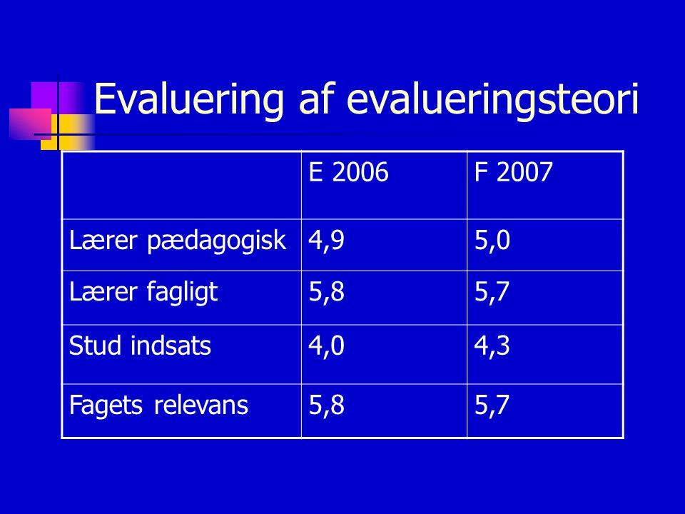 Evaluering af evalueringsteori E 2006F 2007 Lærer pædagogisk4,95,0 Lærer fagligt5,85,7 Stud indsats4,04,3 Fagets relevans5,85,7
