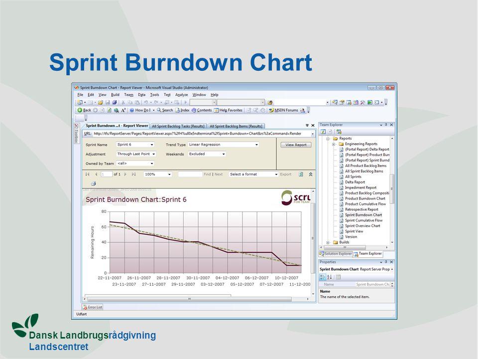 Dansk Landbrugsrådgivning Landscentret Sprint Burndown Chart