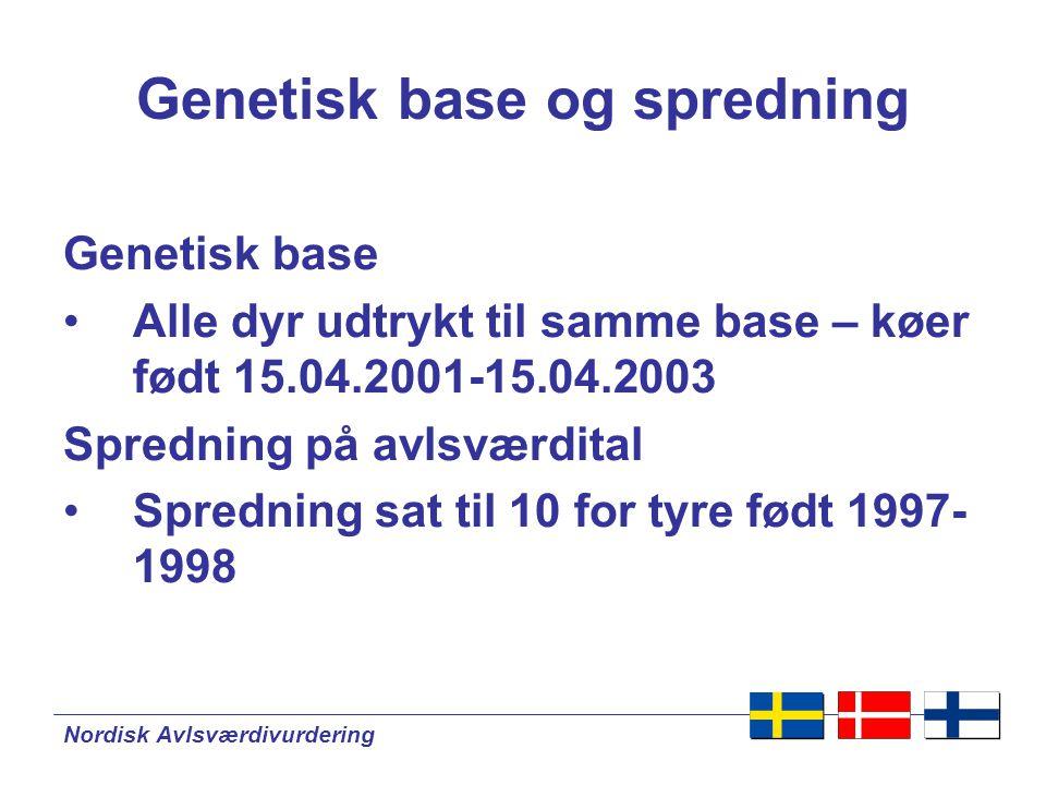 Nordisk Avlsværdivurdering Genetisk base og spredning Genetisk base •Alle dyr udtrykt til samme base – køer født 15.04.2001-15.04.2003 Spredning på avlsværdital •Spredning sat til 10 for tyre født 1997- 1998