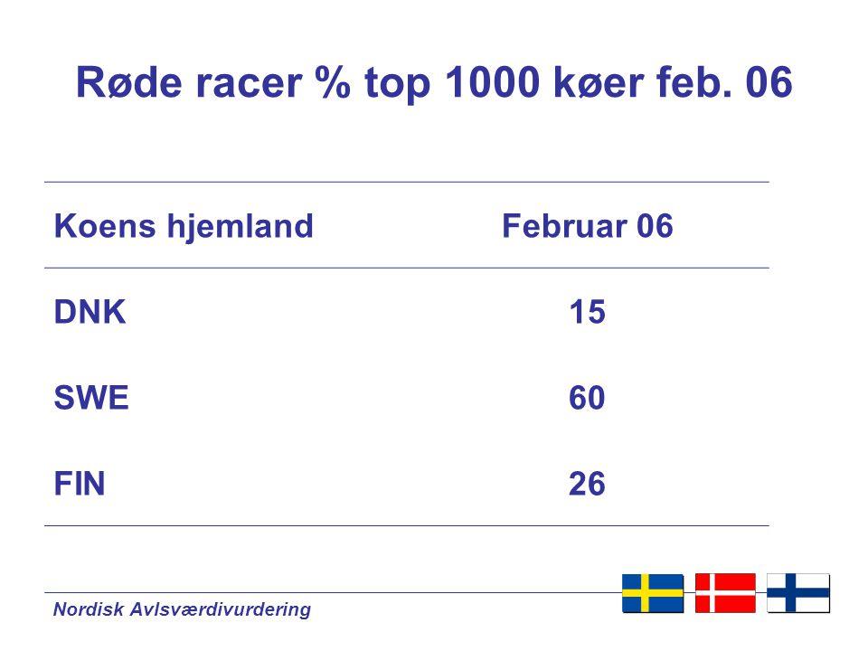 Nordisk Avlsværdivurdering Røde racer % top 1000 køer feb.