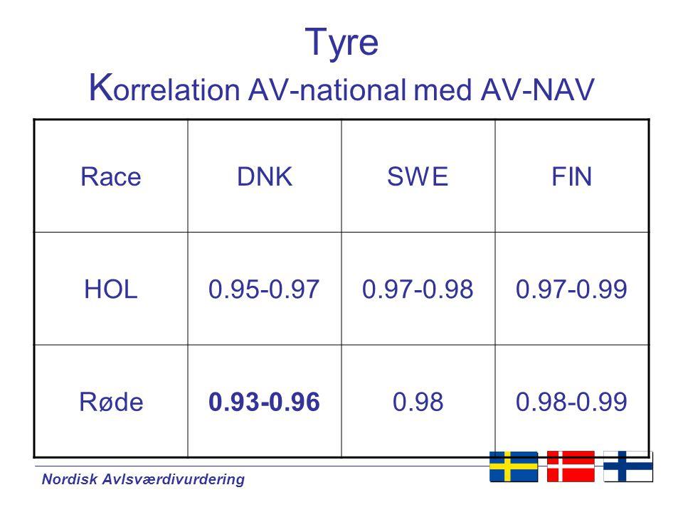 Nordisk Avlsværdivurdering Tyre K orrelation AV-national med AV-NAV RaceDNKSWEFIN HOL0.95-0.970.97-0.980.97-0.99 Røde0.93-0.960.980.98-0.99