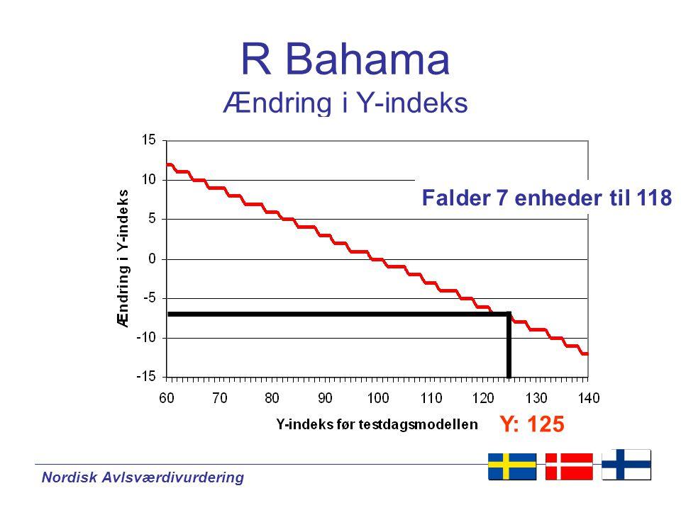 Nordisk Avlsværdivurdering R Bahama Ændring i Y-indeks Y: 125 Falder 7 enheder til 118