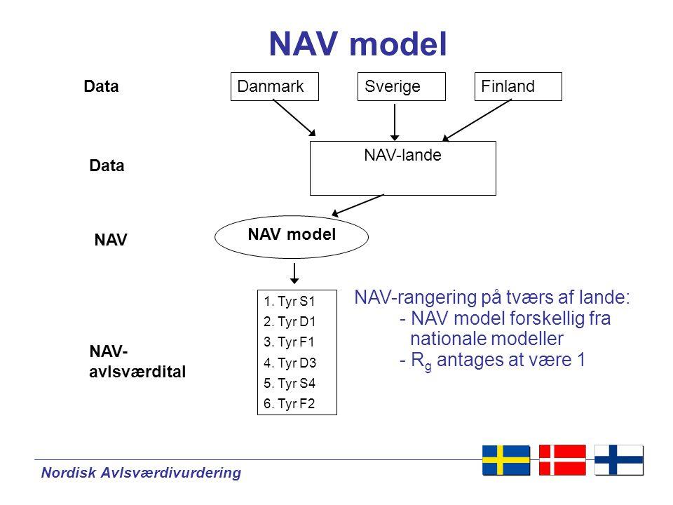 Nordisk Avlsværdivurdering NAV model Danmark 1. Tyr S1 2.