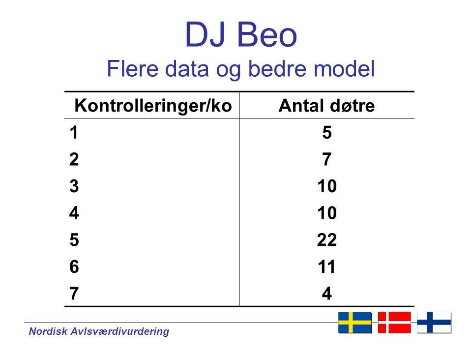 Nordisk Avlsværdivurdering DJ Beo Flere data og bedre model Kontrolleringer/ko Antal døtre 15 27 310 4 522 611 74