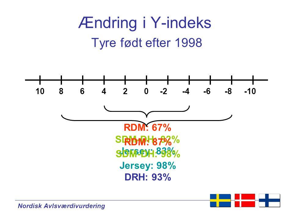 Nordisk Avlsværdivurdering Ændring i Y-indeks Tyre født efter 1998 024-4-8-66-10-2108 RDM: 67% SDM-DH: 82% Jersey: 83% RDM: 87% SDM-DH: 98% Jersey: 98% DRH: 93%