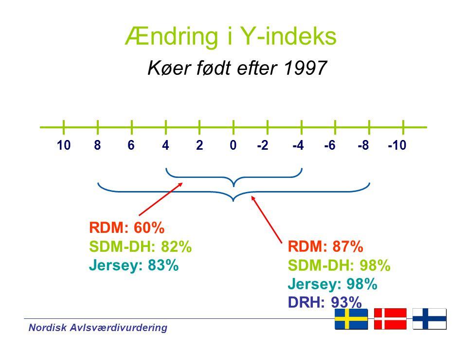 Nordisk Avlsværdivurdering Ændring i Y-indeks Køer født efter 1997 024-4-8-66-10-2108 RDM: 60% SDM-DH: 82% Jersey: 83% RDM: 87% SDM-DH: 98% Jersey: 98% DRH: 93%