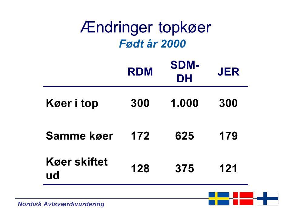 Nordisk Avlsværdivurdering Ændringer topkøer RDM SDM- DH JER Køer i top3001.000300 Samme køer172625179 Køer skiftet ud 128375121 Født år 2000