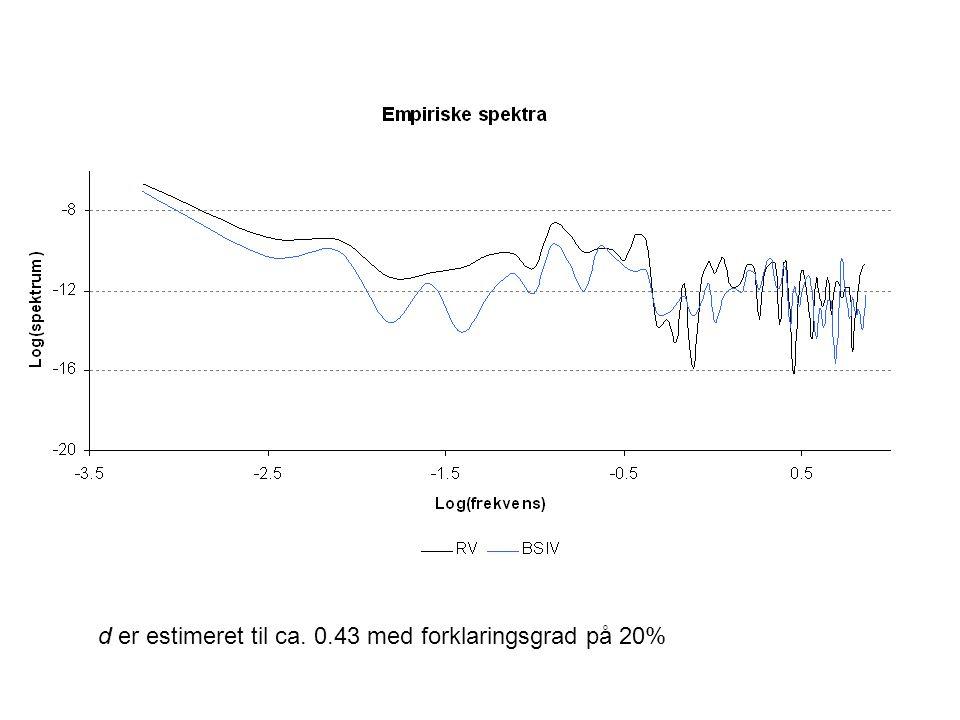 d er estimeret til ca. 0.43 med forklaringsgrad på 20%