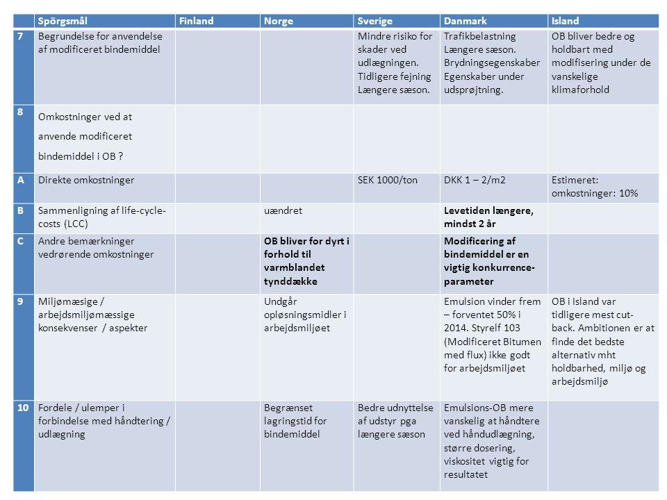 SpörgsmålFinlandNorgeSverigeDanmarkIsland 7Begrundelse for anvendelse af modificeret bindemiddel Mindre risiko for skader ved udlægningen.
