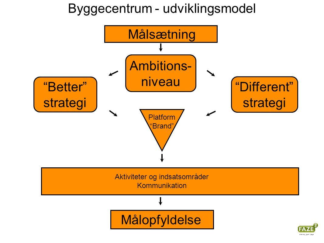 Målopfyldelse Platform Brand Byggecentrum - udviklingsmodel Målsætning Different strategi Ambitions- niveau Better strategi Aktiviteter og indsatsområder Kommunikation