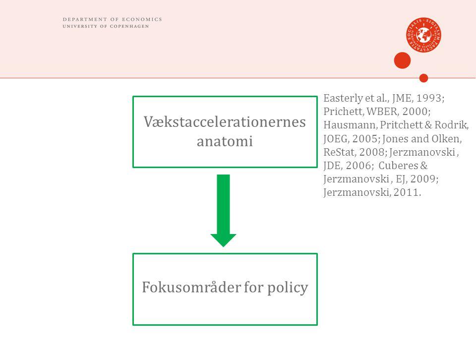 Vækstaccelerationernes anatomi Fokusområder for policy Easterly et al., JME, 1993; Prichett, WBER, 2000; Hausmann, Pritchett & Rodrik, JOEG, 2005; Jones and Olken, ReStat, 2008; Jerzmanovski, JDE, 2006; Cuberes & Jerzmanovski, EJ, 2009; Jerzmanovski, 2011.