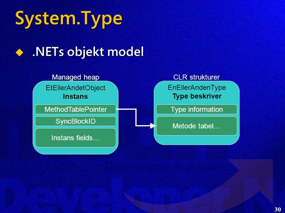 30 System.Type .NETs objekt model EtEllerAndetObject Instans MethodTablePointer SyncBlockID Instans fields… Managed heap EnEllerAndenType Type beskriver Type information Metode tabel… CLR strukturer