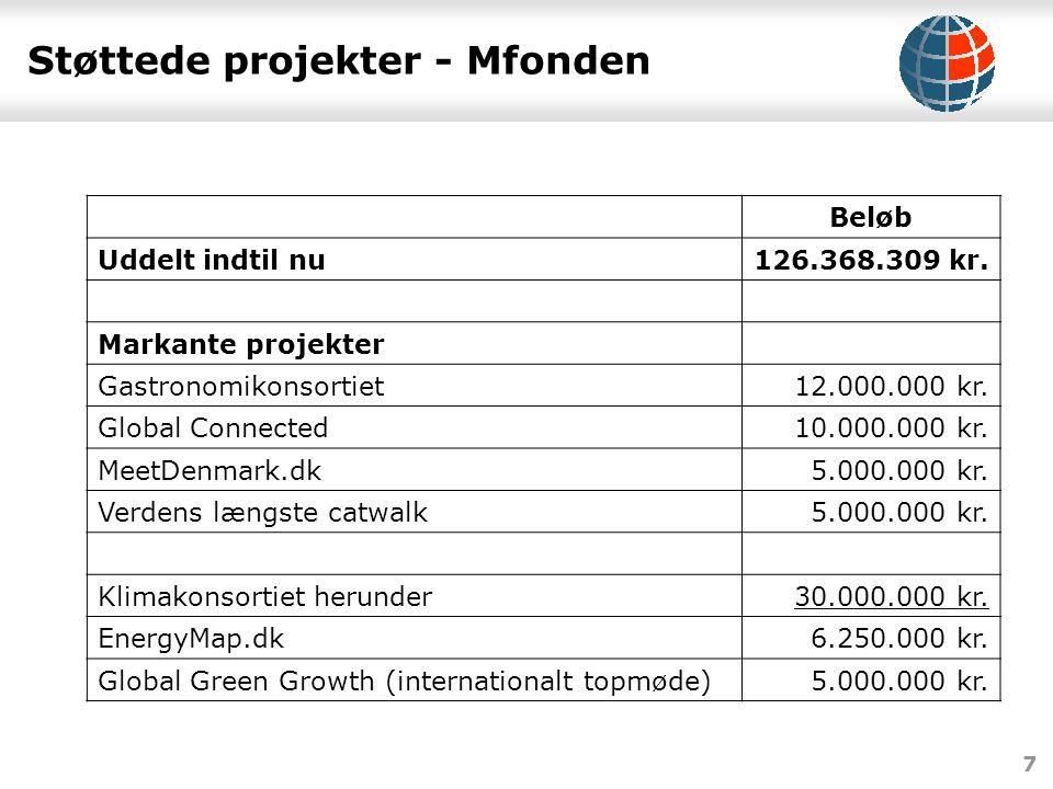 7 Støttede projekter - Mfonden Beløb Uddelt indtil nu126.368.309 kr.