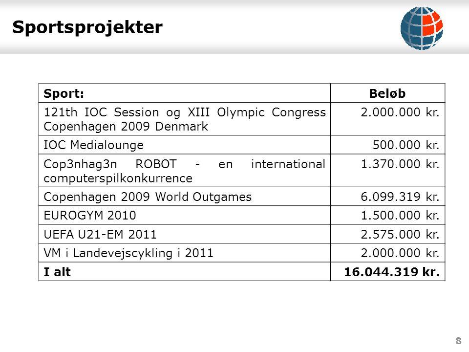 8 Sportsprojekter Sport:Beløb 121th IOC Session og XIII Olympic Congress Copenhagen 2009 Denmark 2.000.000 kr.