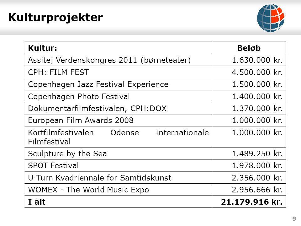 9 Kulturprojekter Kultur:Beløb Assitej Verdenskongres 2011 (børneteater)1.630.000 kr.