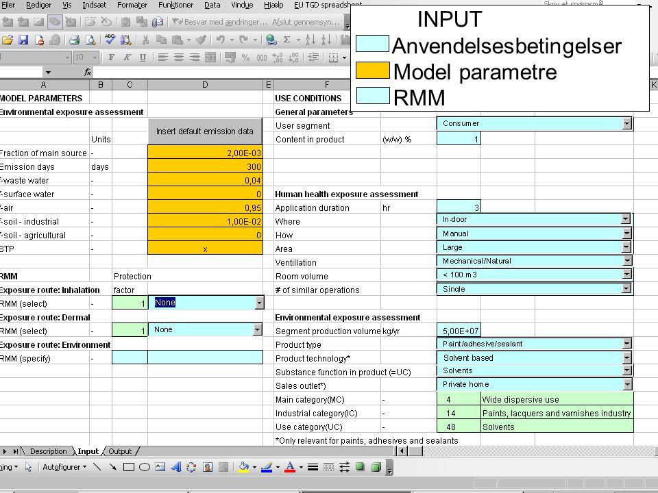 INPUT Anvendelsesbetingelser Model parametre RMM