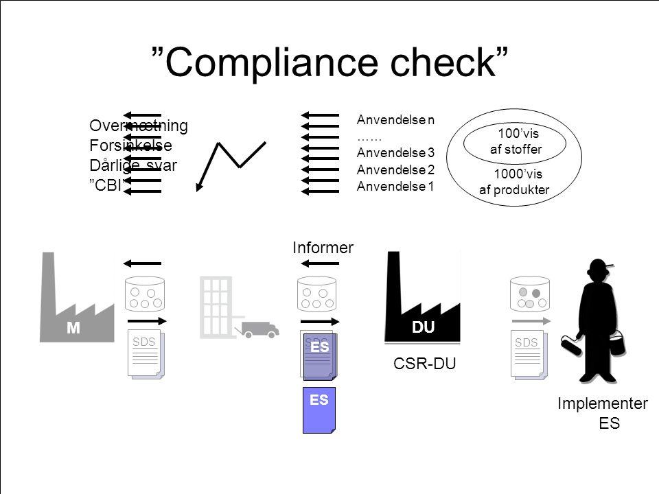 M DU ES SDS ES SDS ES SDS DU Compliance check ES DU Anvendelse 3 Anvendelse 2 Anvendelse 1 1000'vis af produkter 100'vis af stoffer …… Anvendelse n ES Overmætning Forsinkelse Dårlige svar CBI Implementer ES CSR-DU Informer