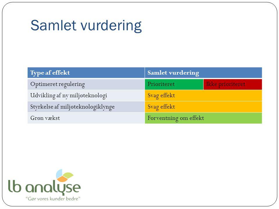 Samlet vurdering Type af effektSamlet vurdering Optimeret reguleringPrioriteretIkke prioriteret Udvikling af ny miljøteknologiSvag effekt Styrkelse af miljøteknologiklyngeSvag effekt Grøn vækstForventning om effekt