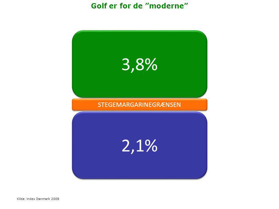 3,8% 2,1% STEGEMARGARINEGRÆNSEN Golf er for de moderne Kilde: Index Danmark 2009