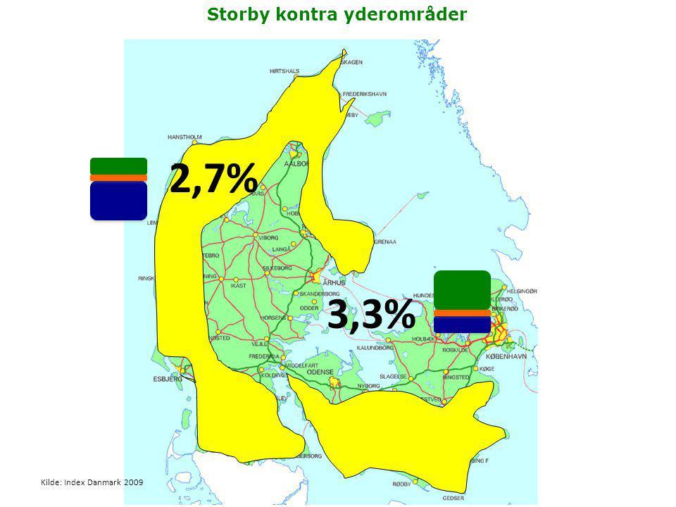 Storby kontra yderområder 3,3% 2,7% Kilde: Index Danmark 2009