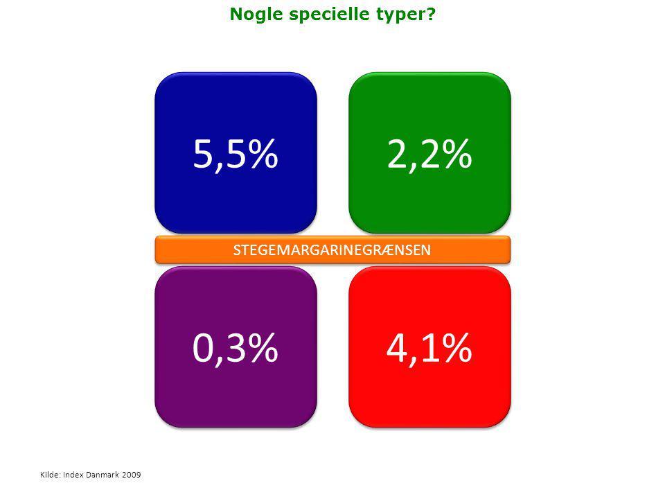 5,5% 0,3% STEGEMARGARINEGRÆNSEN 2,2% 4,1% Kilde: Index Danmark 2009 Nogle specielle typer