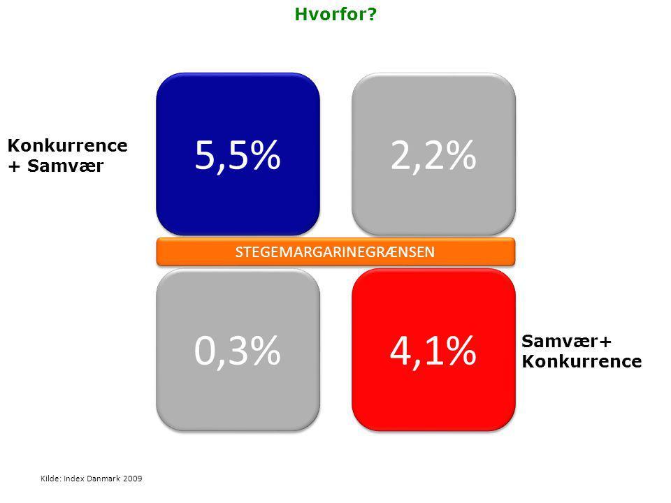 5,5% 0,3% STEGEMARGARINEGRÆNSEN 2,2% 4,1% Hvorfor.