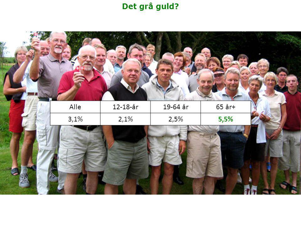 Det grå guld Alle12-18-år19-64 år65 år+ 3,1%2,1%2,5%5,5%