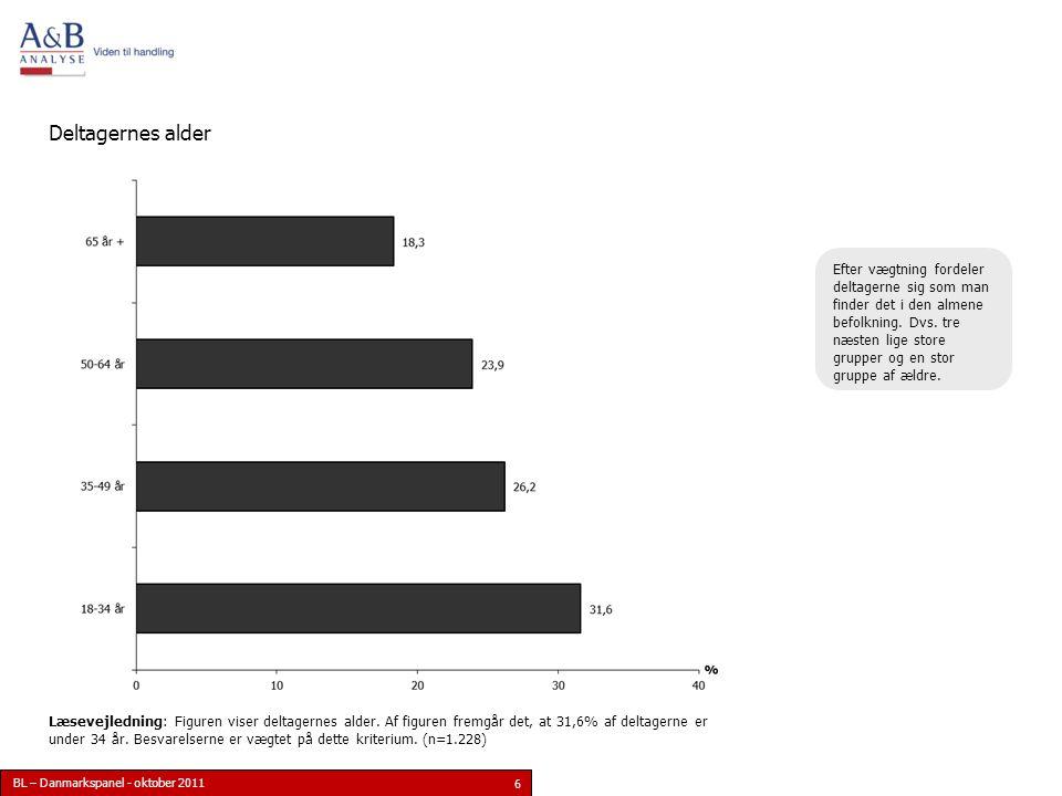 BL – Danmarkspanel - oktober 2011 6 Deltagernes alder Læsevejledning: Figuren viser deltagernes alder.