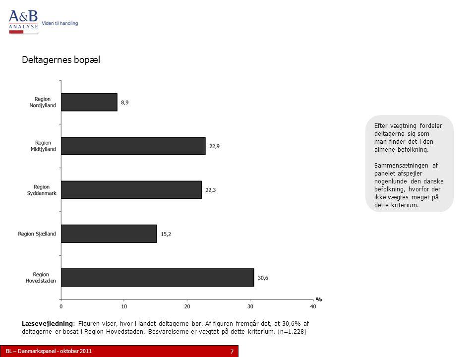 BL – Danmarkspanel - oktober 2011 7 Deltagernes bopæl Læsevejledning: Figuren viser, hvor i landet deltagerne bor.