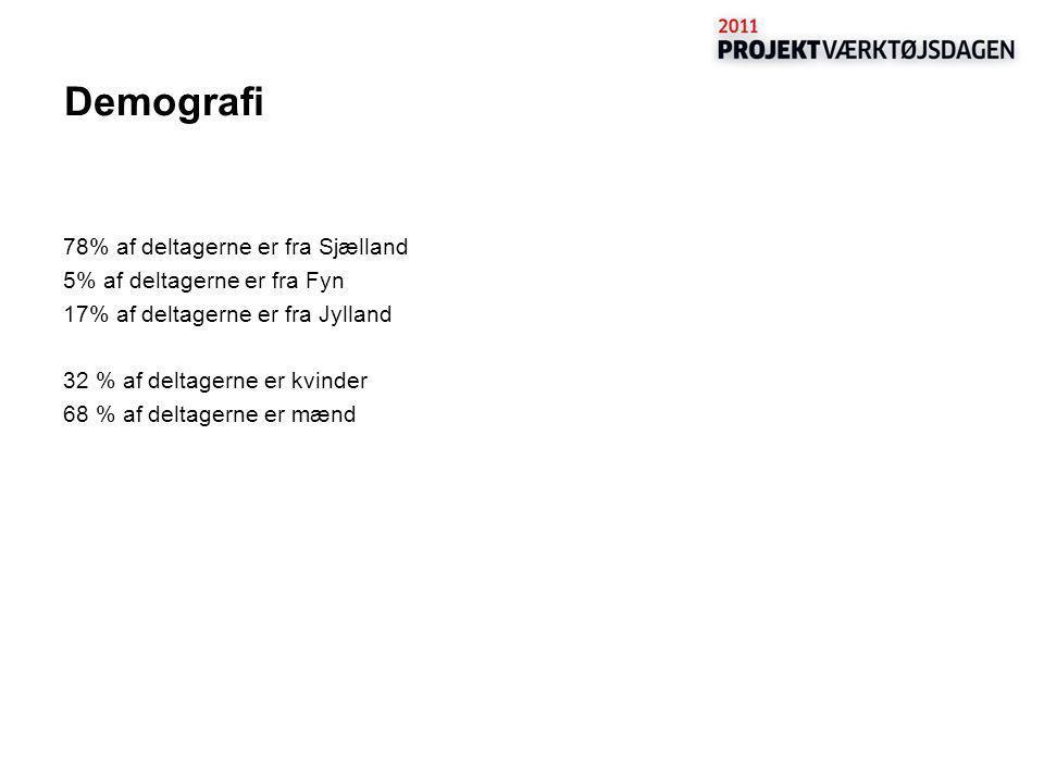 Demografi 78% af deltagerne er fra Sjælland 5% af deltagerne er fra Fyn 17% af deltagerne er fra Jylland 32 % af deltagerne er kvinder 68 % af deltagerne er mænd