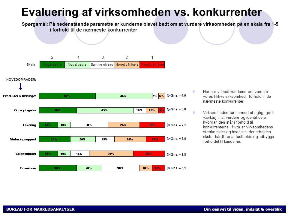 BUREAU FOR MARKEDSANALYSER Din genvej til viden, indsigt & overblik Evaluering af virksomheden vs.