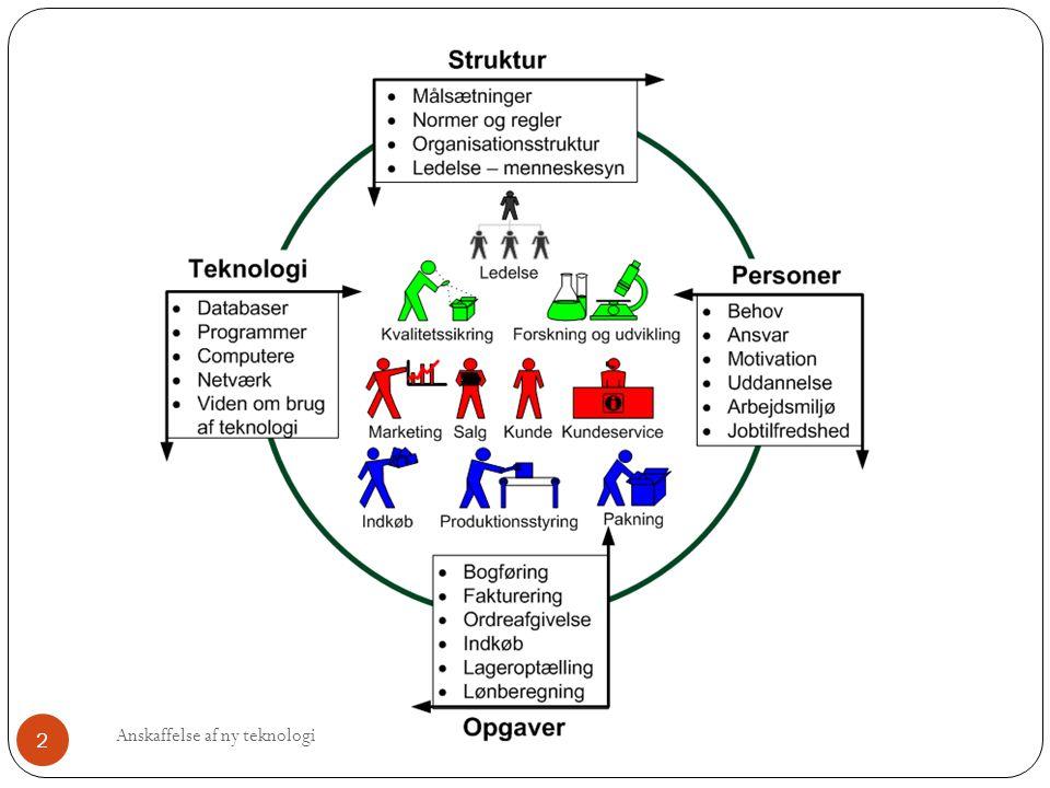 Systemudvikling FAKIR er forbogstaverne for faserne: Foranalyse, Analyse, Kravspecifikation, Implementering og Revision.
