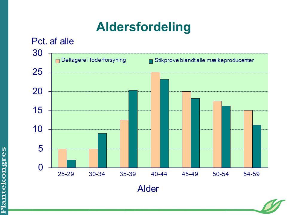 Aldersfordeling 0 5 10 15 20 25 30 25-2930-3435-3940-4445-4950-5454-59 Alder Pct.