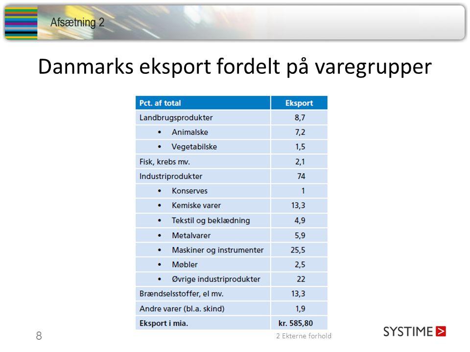 Danmarks eksport fordelt på varegrupper 2 Ekterne forhold 8
